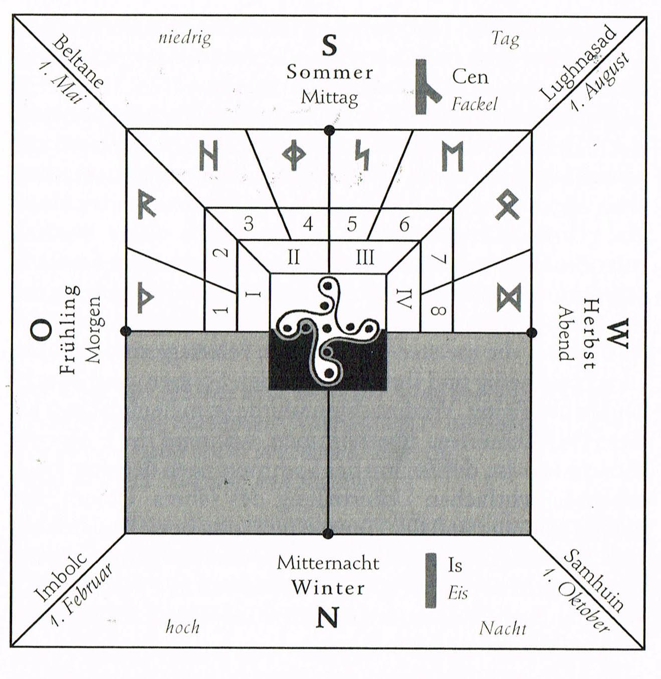 Feng Shui und Geomantie